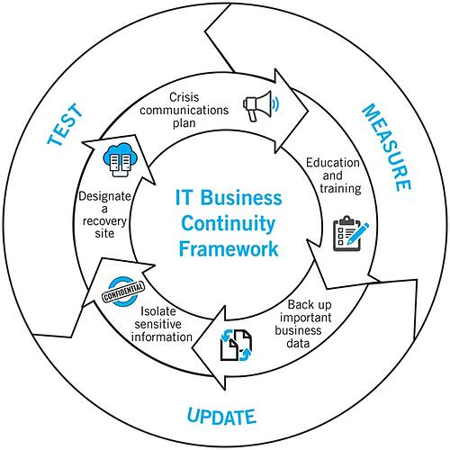 IT Business Continuity Framework-4-1